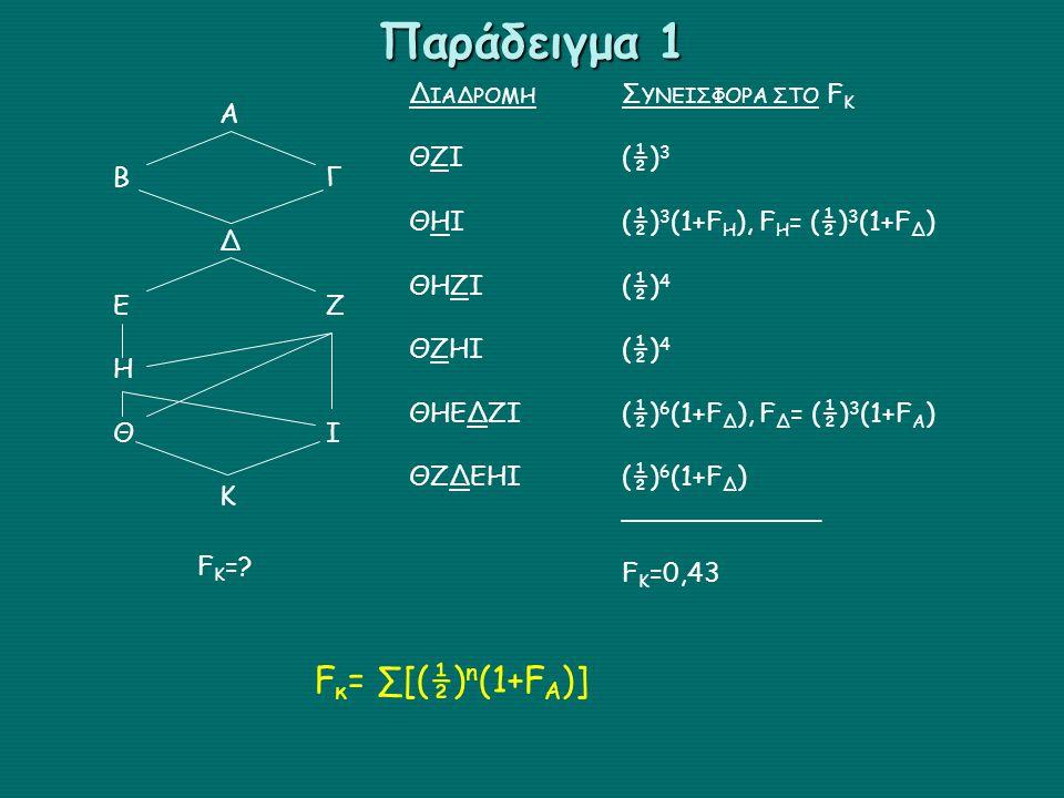 Παράδειγμα 1 Fκ= ∑[(½)n(1+FA)] ΔΙΑΔΡΟΜΗ ΣΥΝΕΙΣΦΟΡΑ ΣΤΟ FK A ΘΖΙ (½)3